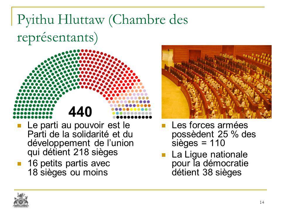 Pyithu Hluttaw (Chambre des représentants) Le parti au pouvoir est le Parti de la solidarité et du développement de l'union qui détient 218 sièges 16 petits partis avec 18 sièges ou moins Les forces armées possèdent 25 % des sièges = 110 La Ligue nationale pour la démocratie détient 38 sièges 14