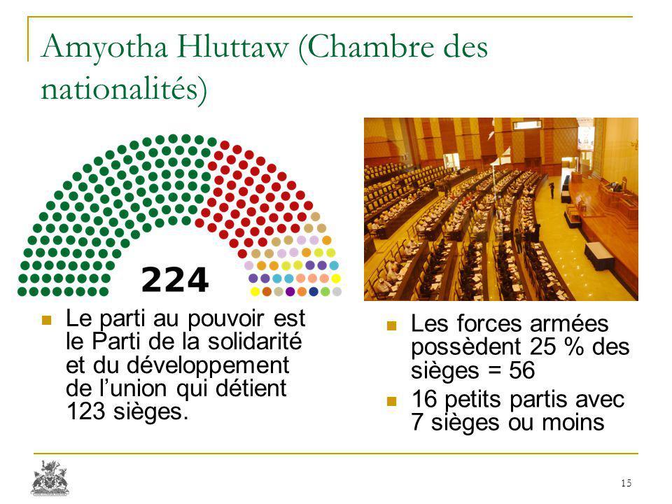 Amyotha Hluttaw (Chambre des nationalités) Le parti au pouvoir est le Parti de la solidarité et du développement de l'union qui détient 123 sièges.