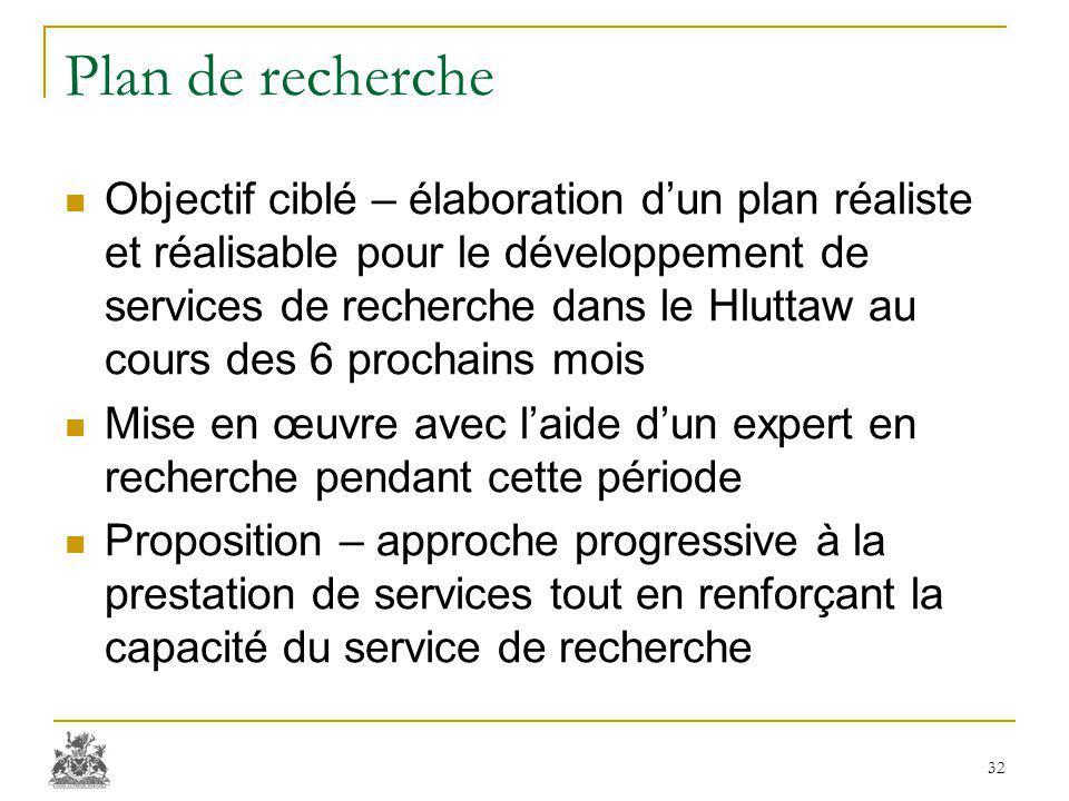 Plan de recherche Objectif ciblé – élaboration d'un plan réaliste et réalisable pour le développement de services de recherche dans le Hluttaw au cour
