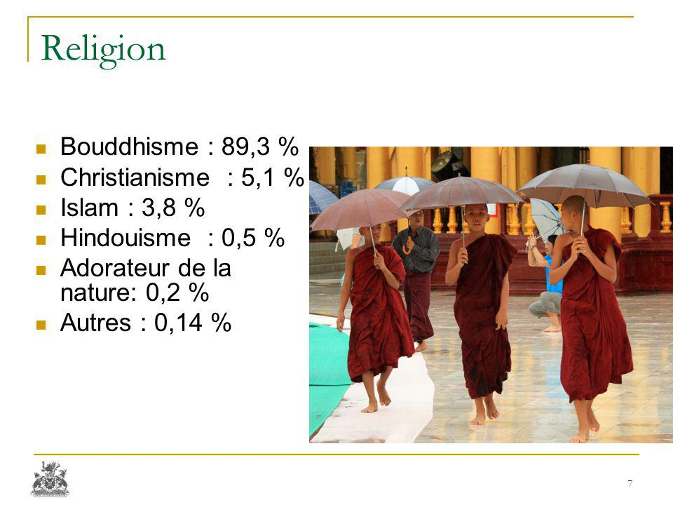 Religion Bouddhisme : 89,3 % Christianisme : 5,1 % Islam : 3,8 % Hindouisme : 0,5 % Adorateur de la nature: 0,2 % Autres : 0,14 % 7