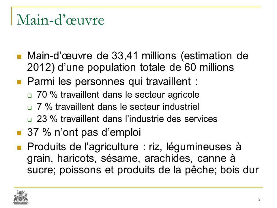 Main-d'œuvre Main-d'œuvre de 33,41 millions (estimation de 2012) d'une population totale de 60 millions Parmi les personnes qui travaillent :  70 % travaillent dans le secteur agricole  7 % travaillent dans le secteur industriel  23 % travaillent dans l'industrie des services 37 % n'ont pas d'emploi Produits de l'agriculture : riz, légumineuses à grain, haricots, sésame, arachides, canne à sucre; poissons et produits de la pêche; bois dur 8
