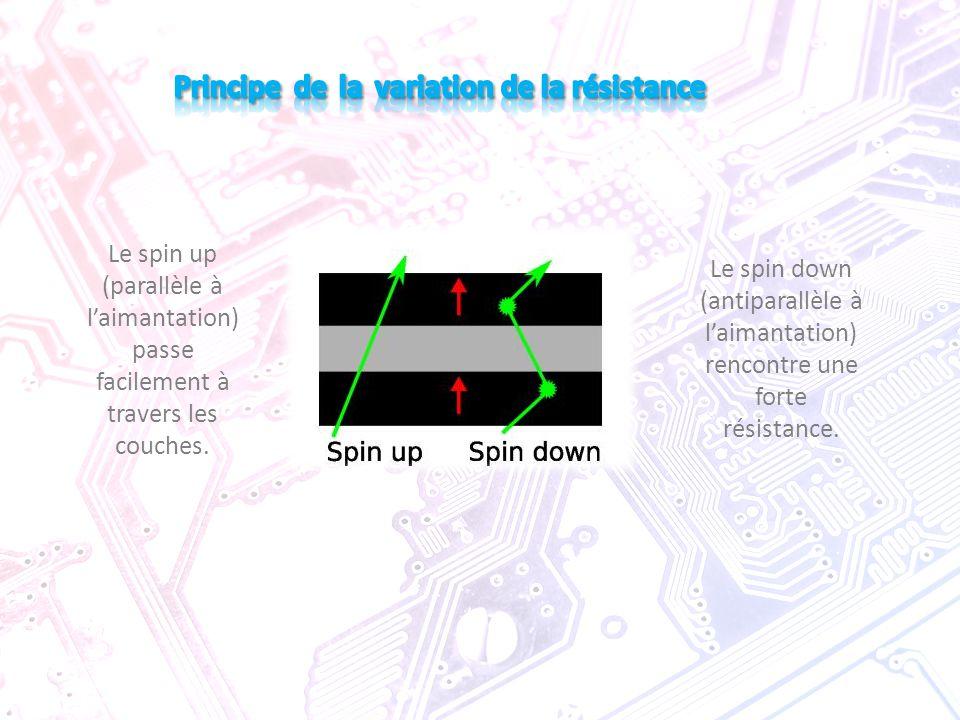 Le spin up (parallèle à l'aimantation) passe facilement à travers les couches. Le spin down (antiparallèle à l'aimantation) rencontre une forte résist