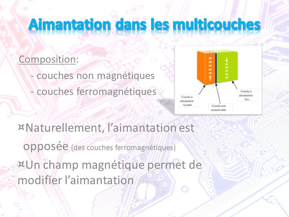 Composition: - couches non magnétiques - couches ferromagnétiques ¤ Naturellement, l'aimantation est opposée (des couches ferromagnétiques) ¤ Un champ