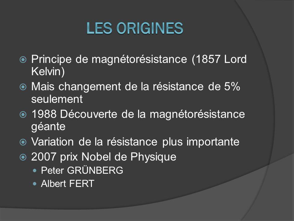  Principe de magnétorésistance (1857 Lord Kelvin)  Mais changement de la résistance de 5% seulement  1988 Découverte de la magnétorésistance géante  Variation de la résistance plus importante  2007 prix Nobel de Physique Peter GRÜNBERG Albert FERT