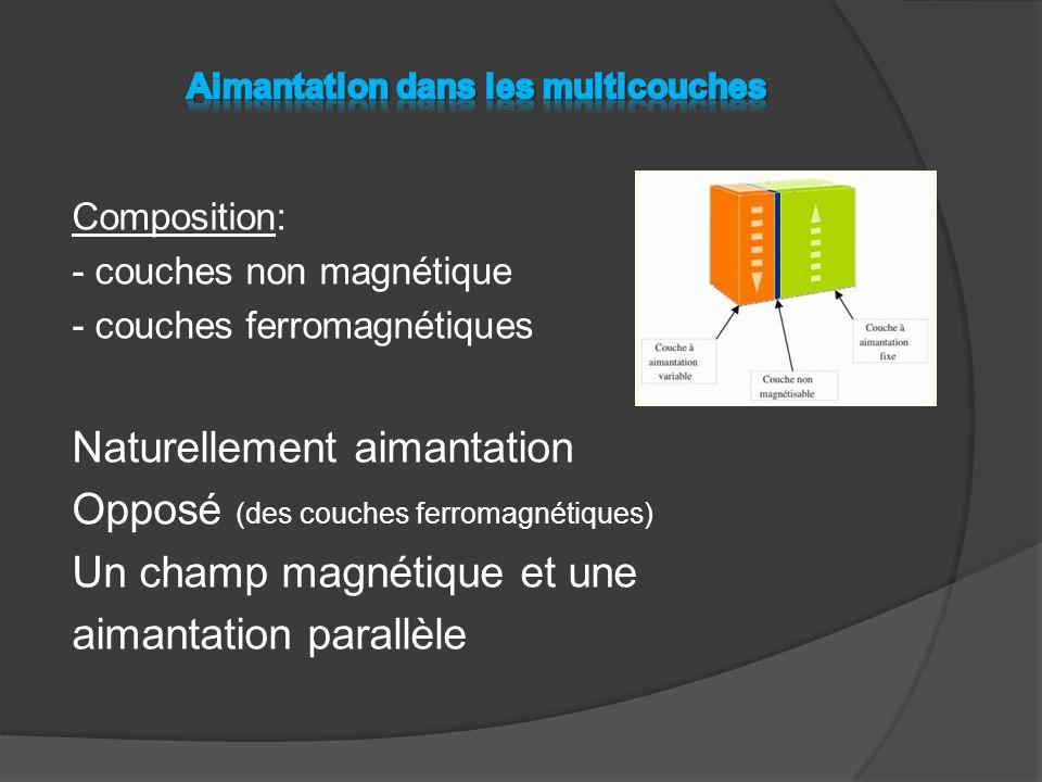Composition: - couches non magnétique - couches ferromagnétiques Naturellement aimantation Opposé (des couches ferromagnétiques) Un champ magnétique et une aimantation parallèle