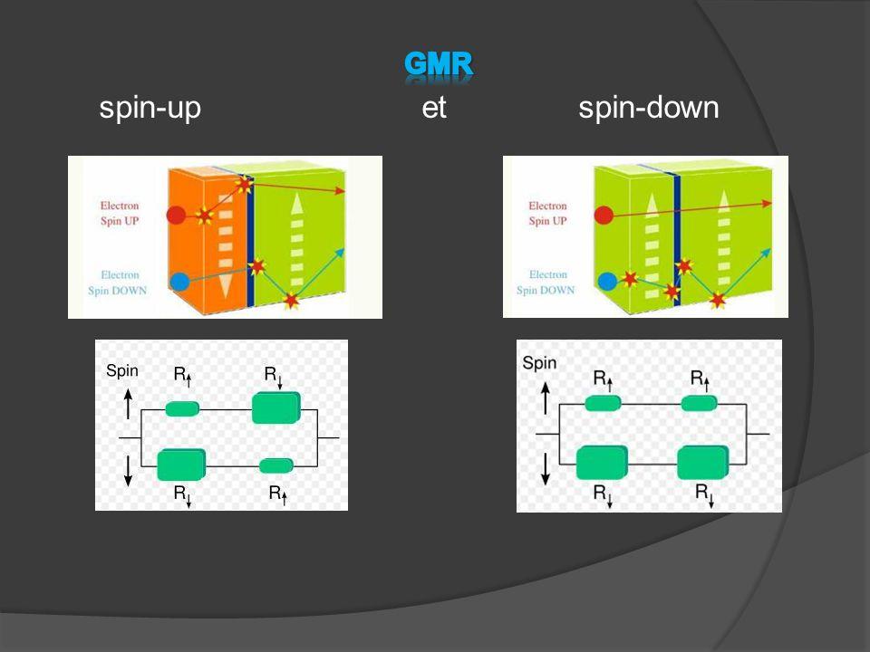  Les disques durs (têtes de lecture)  Capteurs de champs magnétiques  MRAM et effet tunnel  Nouveau domaine de recherche: la spintronique