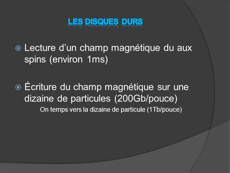  Lecture d'un champ magnétique du aux spins (environ 1ms)  Écriture du champ magnétique sur une dizaine de particules (200Gb/pouce) On temps vers la dizaine de particule (1Tb/pouce)