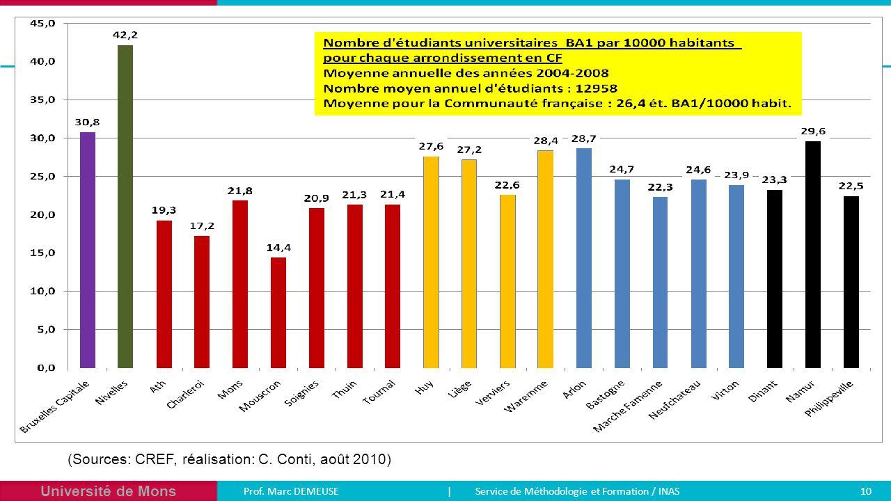 Université de Mons Prof. Marc DEMEUSE| Service de Méthodologie et Formation / INAS 10 (Sources: CREF, réalisation: C. Conti, août 2010)