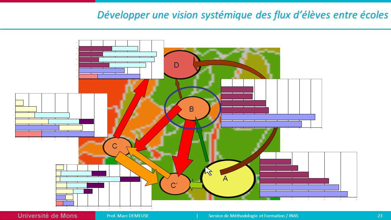 Université de Mons Prof. Marc DEMEUSE| Service de Méthodologie et Formation / INAS 23 Développer une vision systémique des flux d'élèves entre écoles