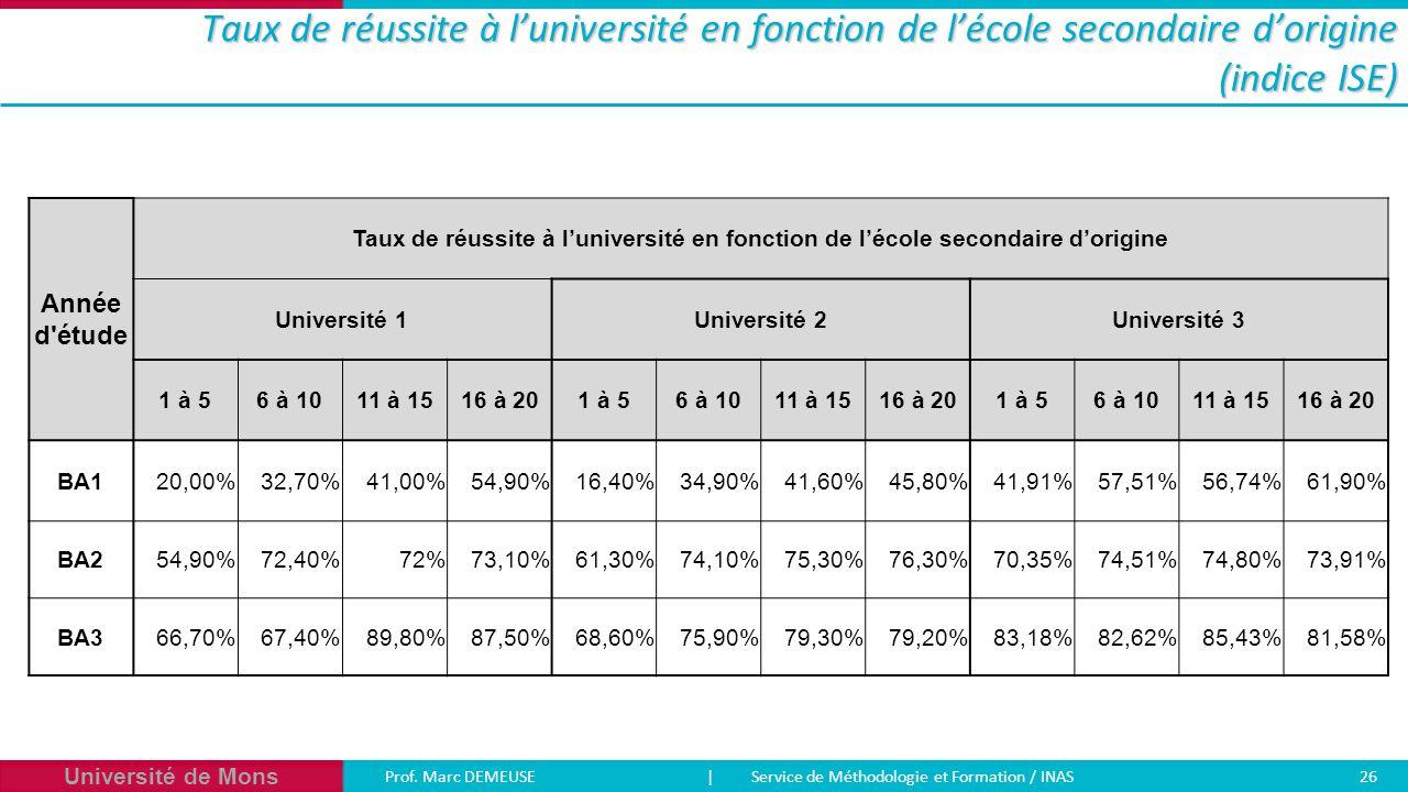 Université de Mons Prof. Marc DEMEUSE| Service de Méthodologie et Formation / INAS 26 Taux de réussite à l'université en fonction de l'école secondair