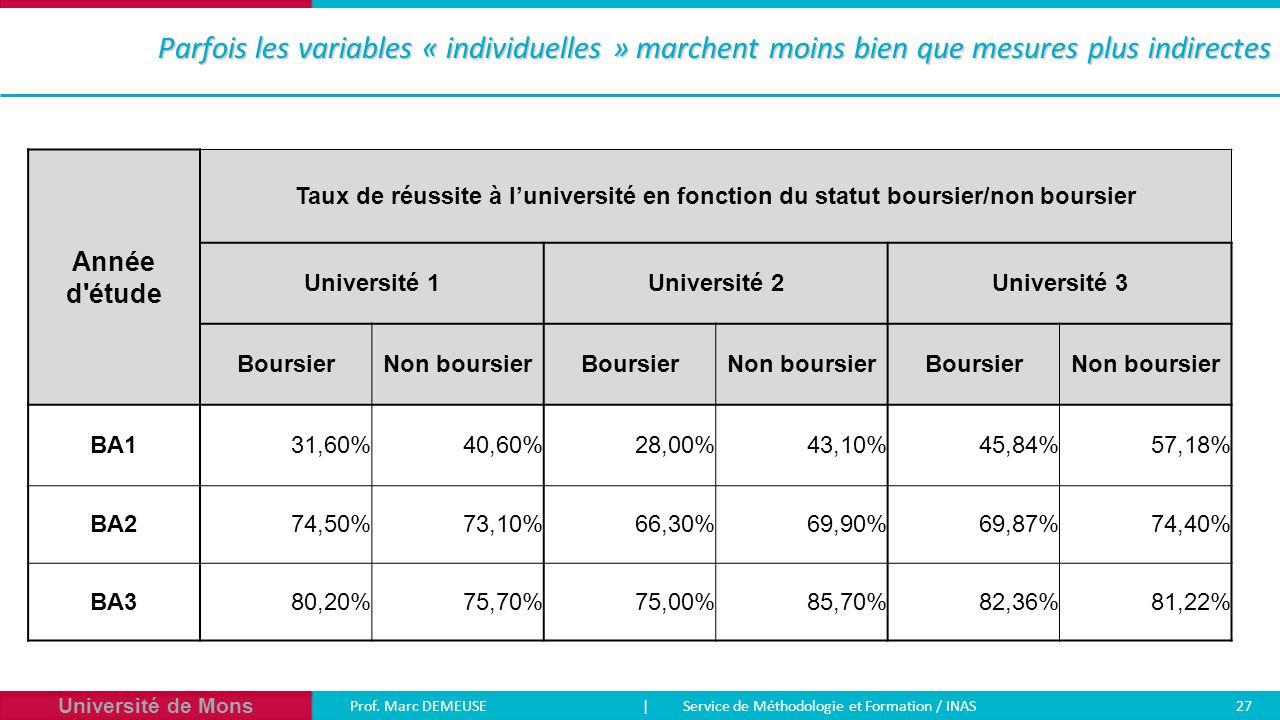 Université de Mons Prof. Marc DEMEUSE| Service de Méthodologie et Formation / INAS 27 Parfois les variables « individuelles » marchent moins bien que