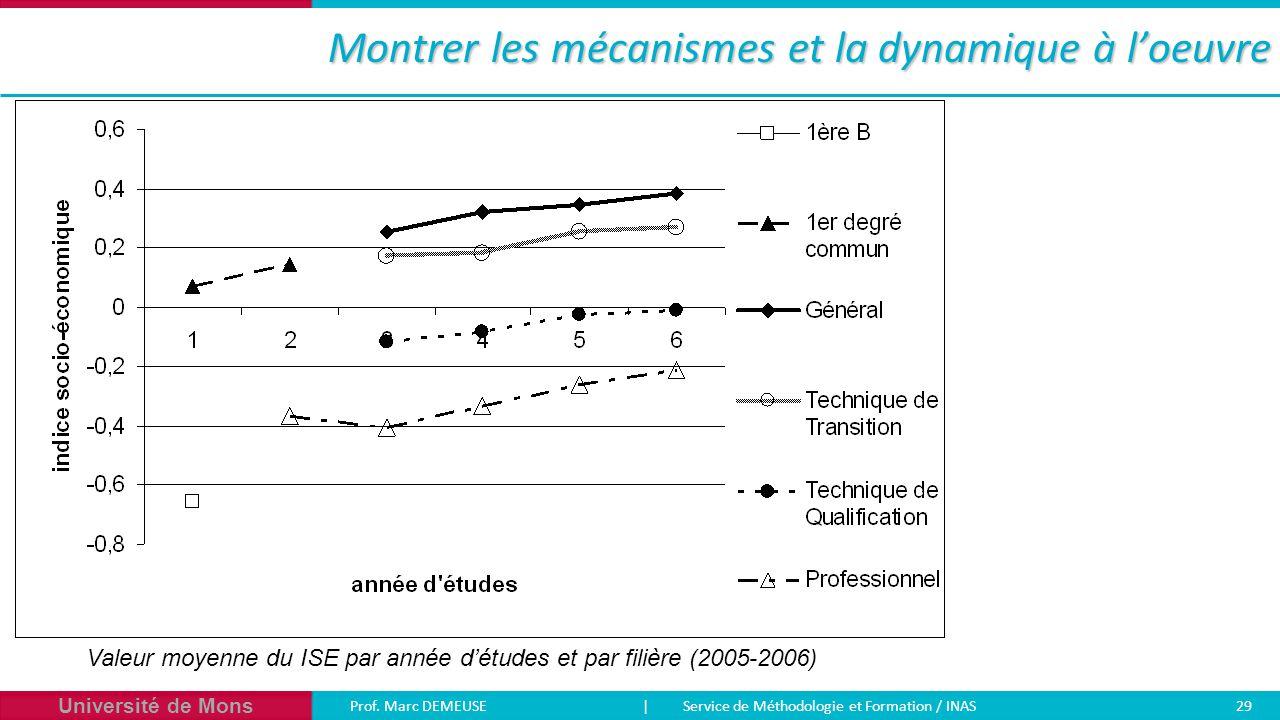 Université de Mons Prof. Marc DEMEUSE| Service de Méthodologie et Formation / INAS 29 Montrer les mécanismes et la dynamique à l'oeuvre Valeur moyenne