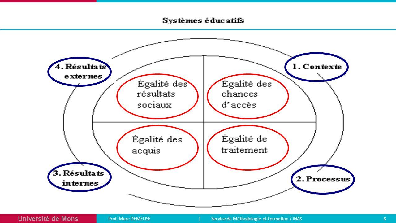 Université de Mons Prof. Marc DEMEUSE| Service de Méthodologie et Formation / INAS 8