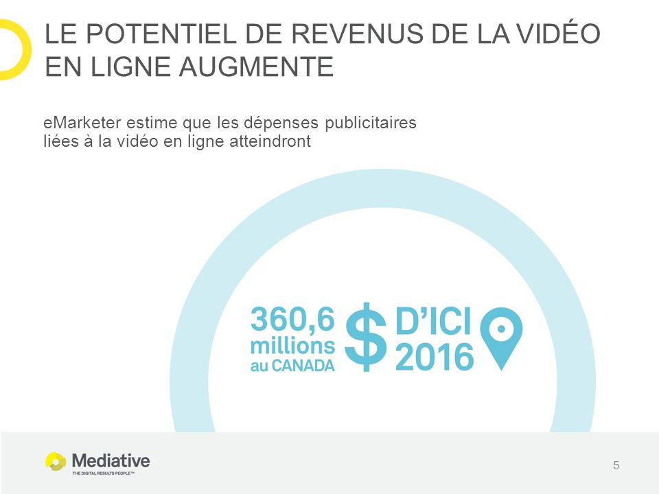5 LE POTENTIEL DE REVENUS DE LA VIDÉO EN LIGNE AUGMENTE eMarketer estime que les dépenses publicitaires liées à la vidéo en ligne atteindront