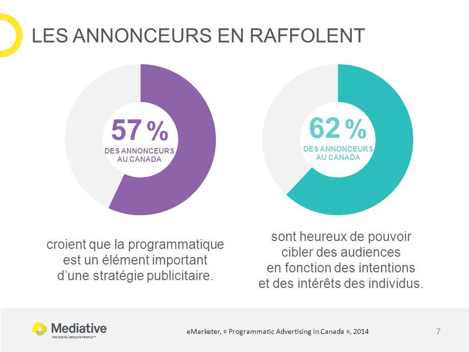 7 LES ANNONCEURS EN RAFFOLENT eMarketer, « Programmatic Advertising in Canada », 2014 57 % DES ANNONCEURS AU CANADA croient que la programmatique est un élément important d'une stratégie publicitaire.