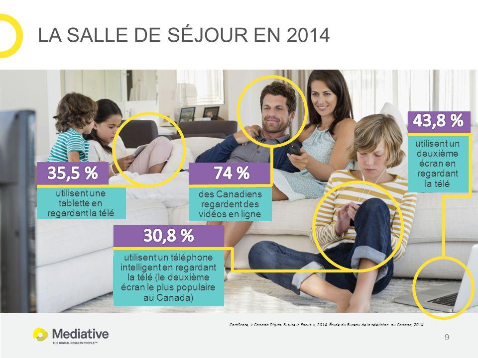 9 utilisent un téléphone intelligent en regardant la télé (le deuxième écran le plus populaire au Canada) utilisent un deuxième écran en regardant la télé des Canadiens regardent des vidéos en ligne ComScore, « Canada Digital Future in Focus », 2014.