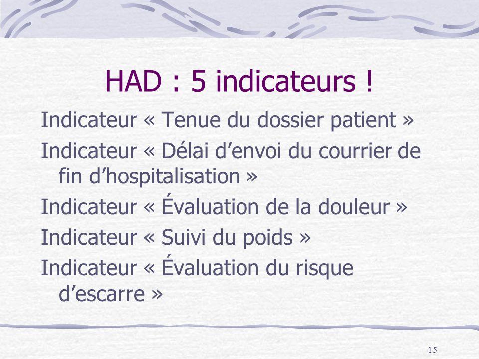 15 HAD : 5 indicateurs ! Indicateur « Tenue du dossier patient » Indicateur « Délai d'envoi du courrier de fin d'hospitalisation » Indicateur « Évalua
