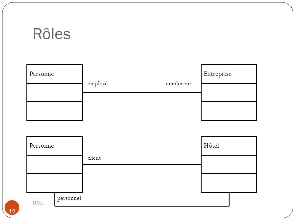 Rôles UML 12 PersonneEntreprise employéemployeur PersonneHôtel client personnel