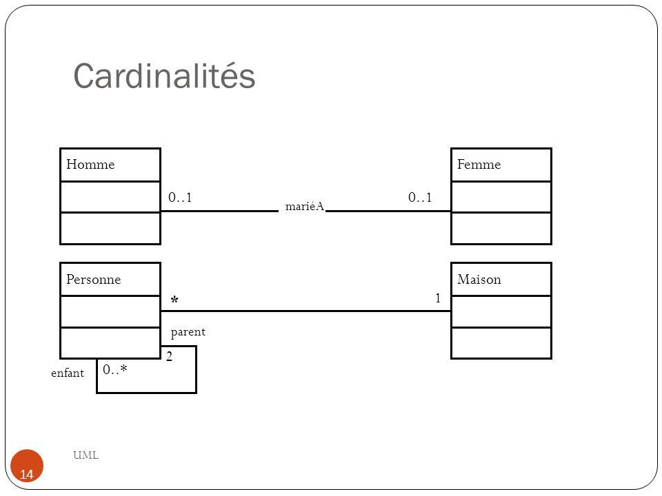 Cardinalités UML 14 mariéA HommeFemme Maison 0..1 Personne * 1 0..* 2 parent enfant