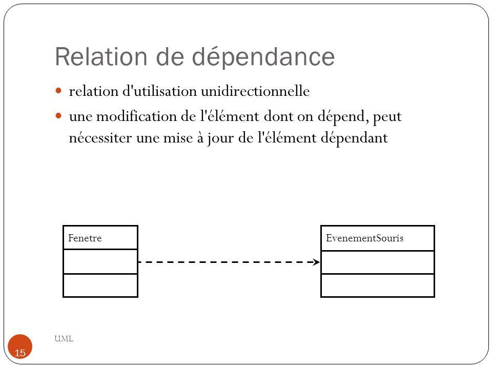 Relation de dépendance UML 15 relation d'utilisation unidirectionnelle une modification de l'élément dont on dépend, peut nécessiter une mise à jour d