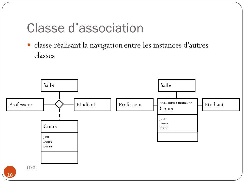 Classe d'association UML 18 classe réalisant la navigation entre les instances d'autres classes Professeur Salle jour heure duree Cours EtudiantProfes