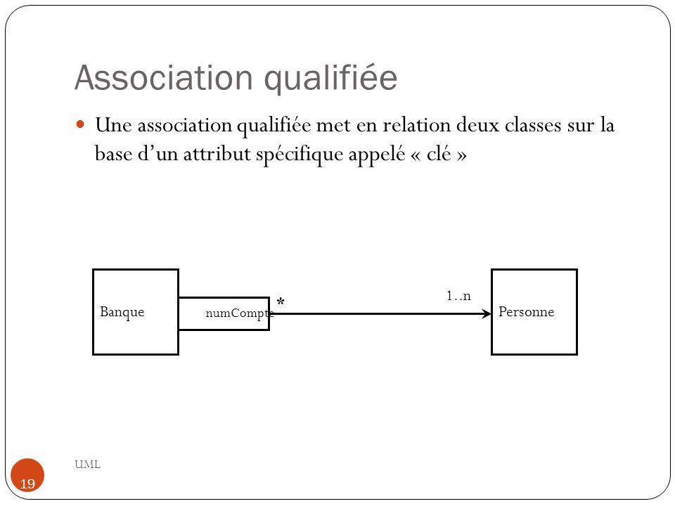 Association qualifiée UML 19 Une association qualifiée met en relation deux classes sur la base d'un attribut spécifique appelé « clé » Banque 1..n * numCompte Personne