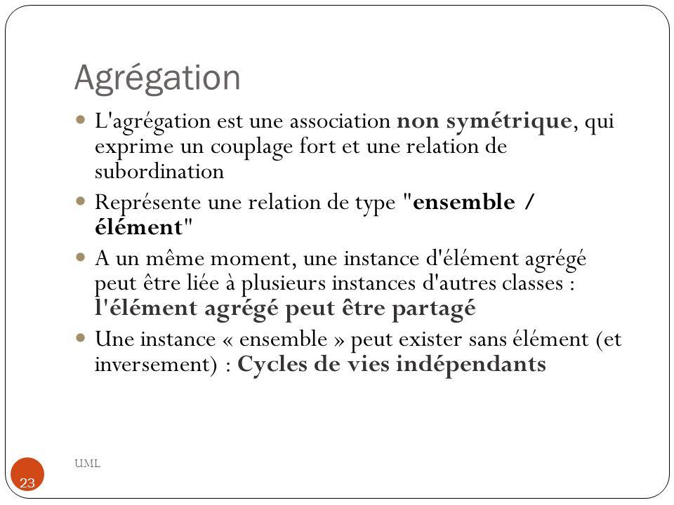 Agrégation UML 23 L agrégation est une association non symétrique, qui exprime un couplage fort et une relation de subordination Représente une relation de type ensemble / élément A un même moment, une instance d élément agrégé peut être liée à plusieurs instances d autres classes : l élément agrégé peut être partagé Une instance « ensemble » peut exister sans élément (et inversement) : Cycles de vies indépendants