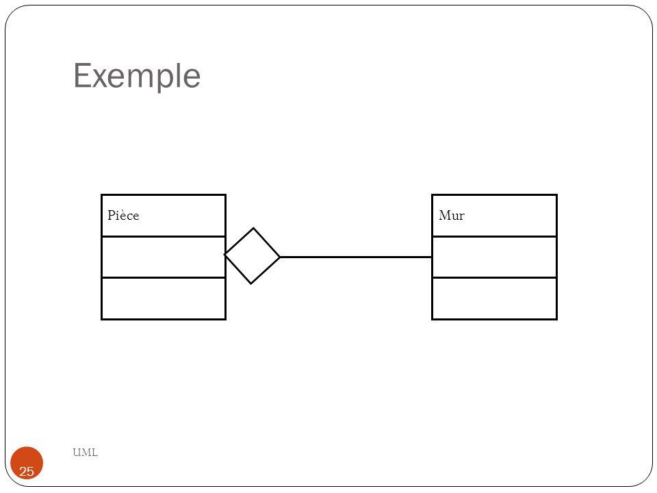 Exemple UML 25 PièceMur