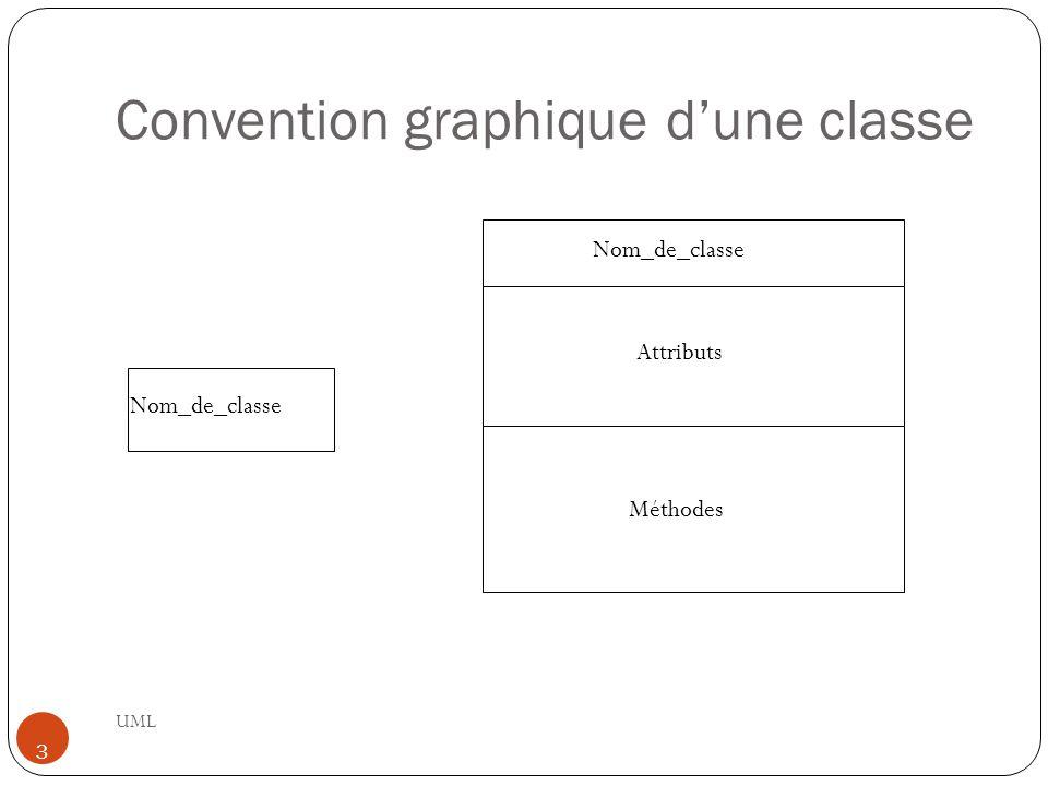 Convention graphique d'une classe UML 3 Nom_de_classe Attributs Méthodes Nom_de_classe