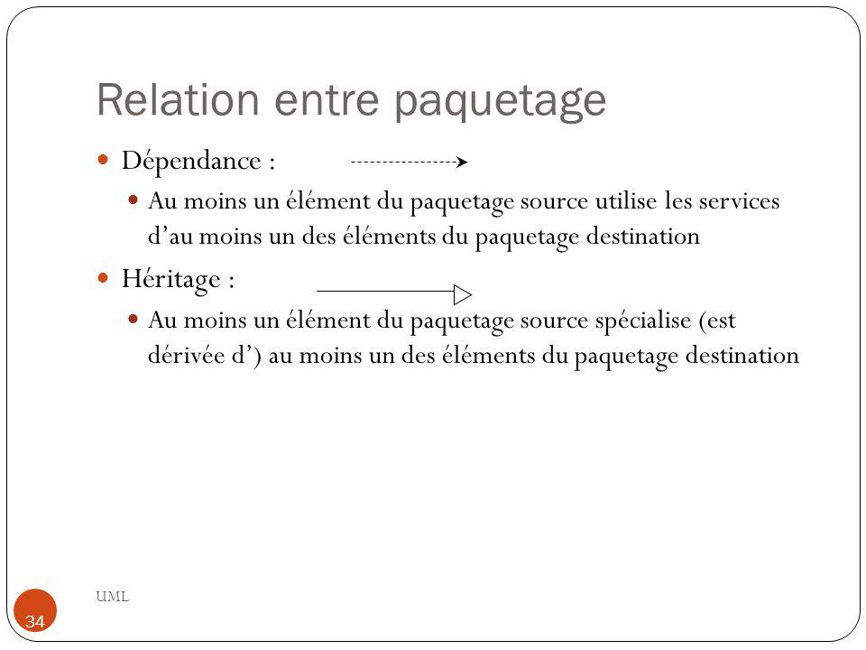Relation entre paquetage UML 34 Dépendance : Au moins un élément du paquetage source utilise les services d'au moins un des éléments du paquetage destination Héritage : Au moins un élément du paquetage source spécialise (est dérivée d') au moins un des éléments du paquetage destination