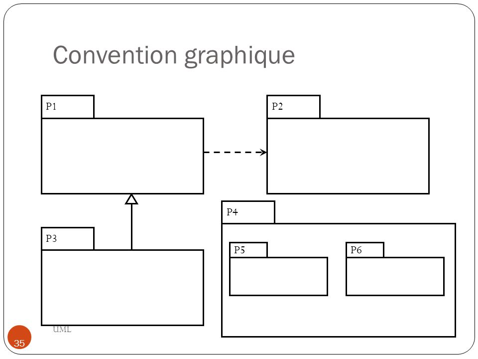 Convention graphique UML 35 P1P2 P3 P4 P5P6