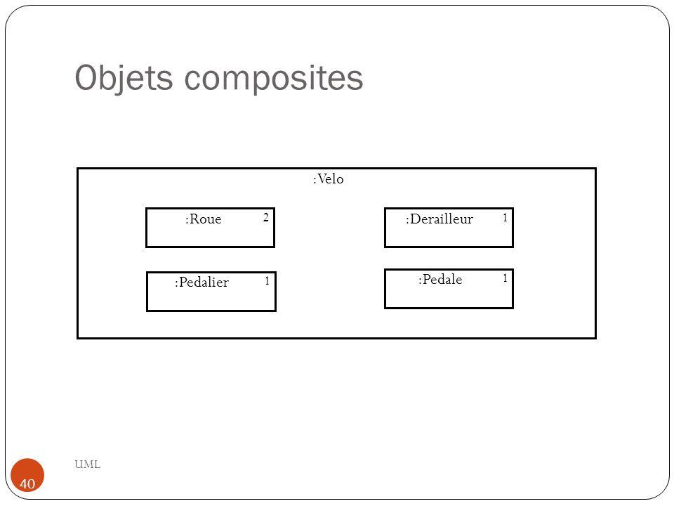 Objets composites UML 40 :Velo :Roue 2 :Pedalier 1 :Derailleur 1 :Pedale 1