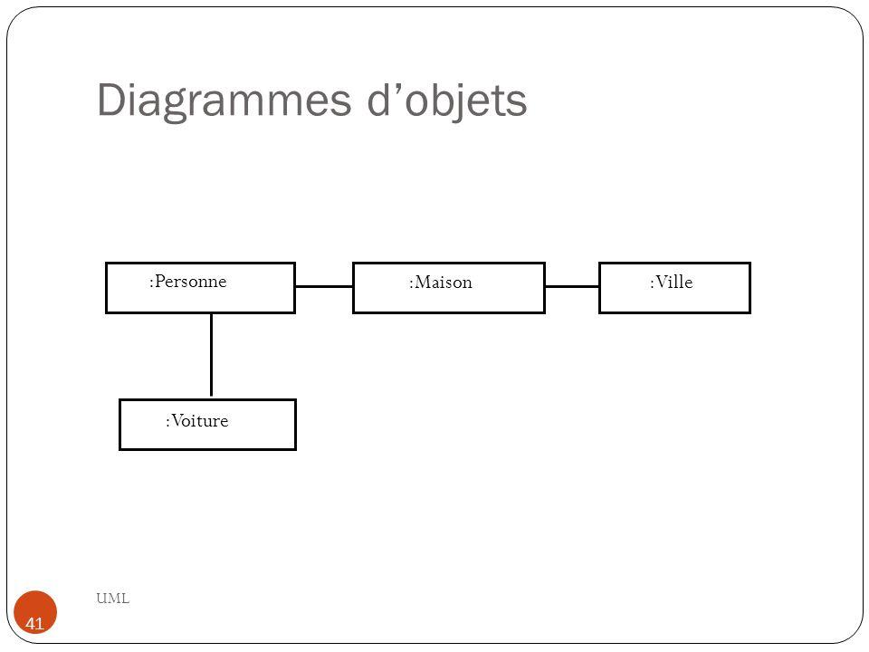 Diagrammes d'objets UML 41 :Personne :Voiture :Maison:Ville