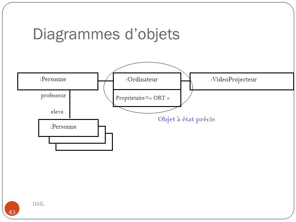Diagrammes d'objets UML 43 :Personne :Ordinateur:VideoProjecteur eleve professeur Proprietaire=« ORT » Objet à état précis