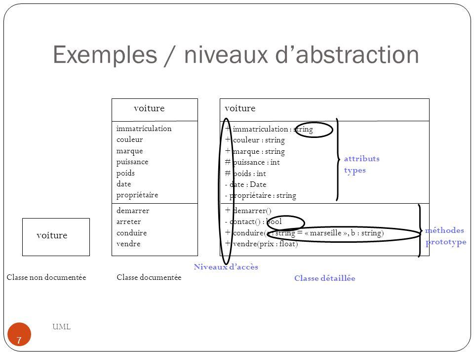 Sémantique UML 8 Un diagramme de classes est une collection d éléments de modélisation statiques (classes, paquetages...), qui montre la structure d un modèle Un diagramme de classes fait abstraction des aspects dynamiques et temporels Pour un modèle complexe, plusieurs diagrammes de classes complémentaires doivent être construits On peut par exemple se focaliser sur : les classes qui participent à un cas d utilisation (cf.