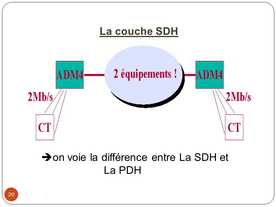 20  on voie la différence entre La SDH et La PDH La couche SDH