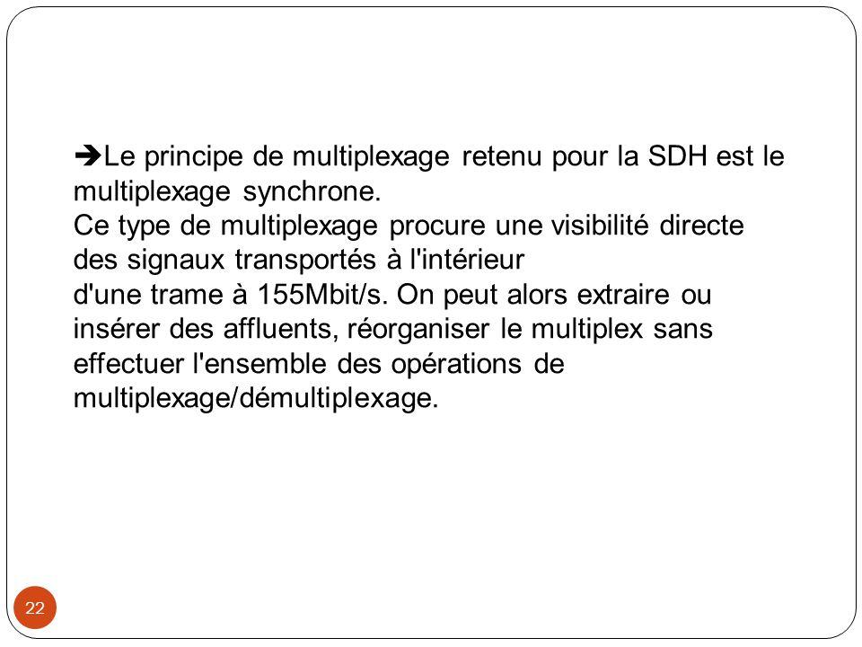 22  Le principe de multiplexage retenu pour la SDH est le multiplexage synchrone. Ce type de multiplexage procure une visibilité directe des signaux