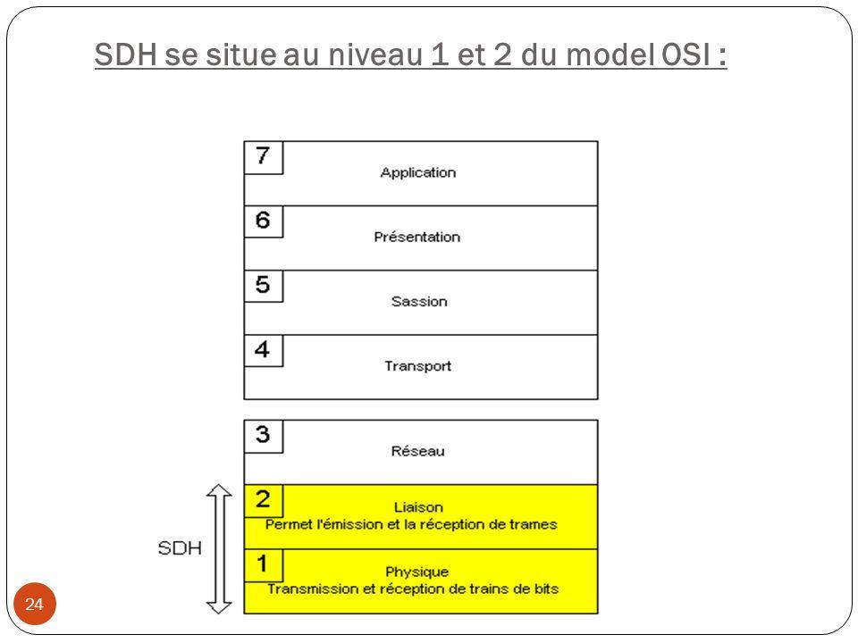 SDH se situe au niveau 1 et 2 du model OSI : 24