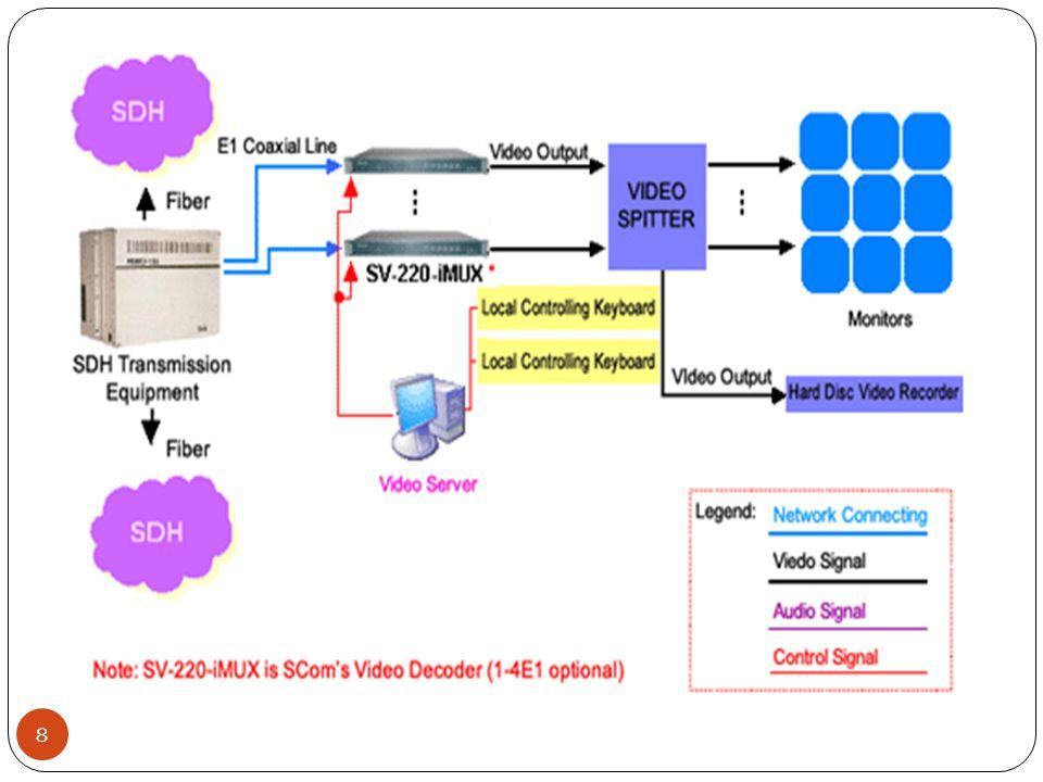 9 Ses débits sont appelés STM-i avec le STM-1 égal à 155 Mbit/s.
