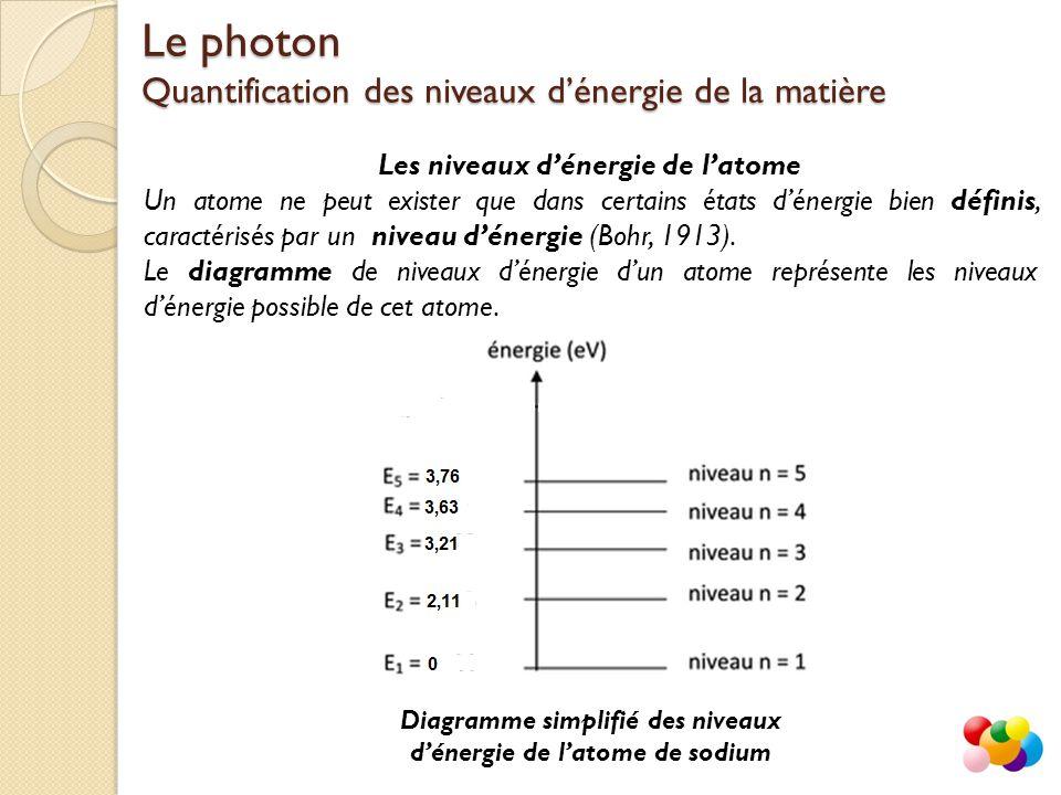 Les niveaux d'énergie de l'atome Un atome ne peut exister que dans certains états d'énergie bien définis, caractérisés par un niveau d'énergie (Bohr, 1913).