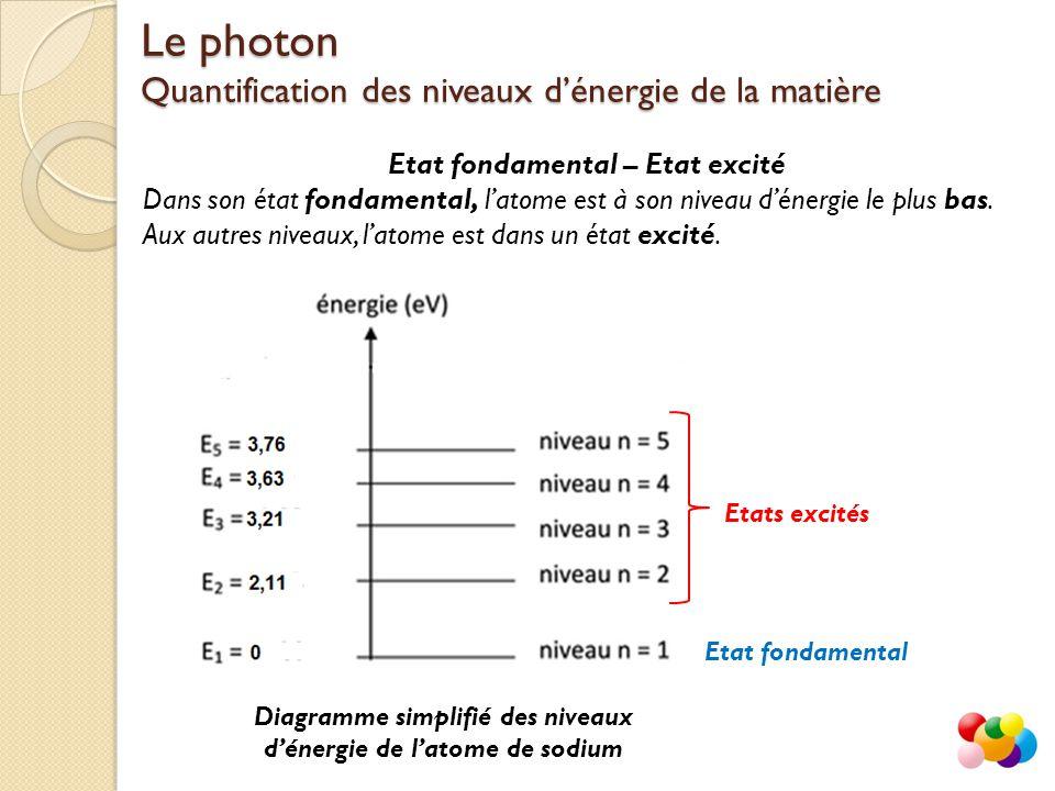 Etat fondamental – Etat excité Dans son état fondamental, l'atome est à son niveau d'énergie le plus bas.