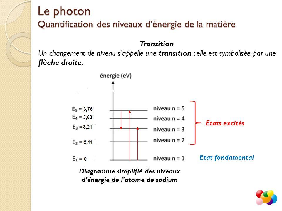 Transition Un changement de niveau s'appelle une transition ; elle est symbolisée par une flèche droite.