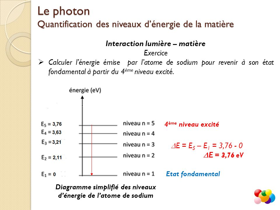 Interaction lumière – matière Exercice  Calculer l'énergie émise par l'atome de sodium pour revenir à son état fondamental à partir du 4 ème niveau excité.