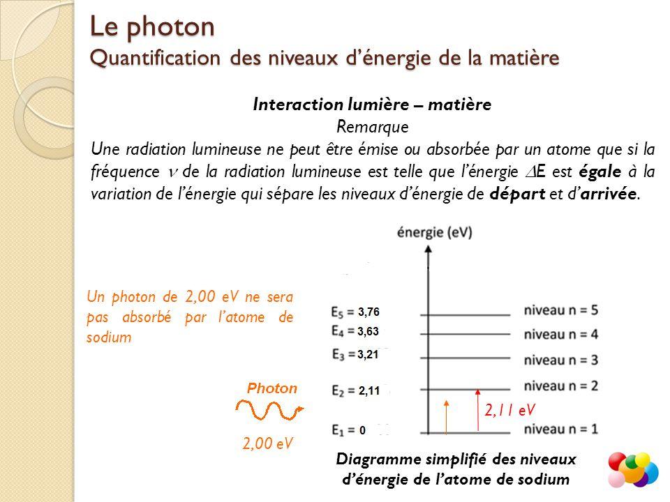 Interaction lumière – matière Remarque Une radiation lumineuse ne peut être émise ou absorbée par un atome que si la fréquence  de la radiation lumineuse est telle que l'énergie  E est égale à la variation de l'énergie qui sépare les niveaux d'énergie de départ et d'arrivée.