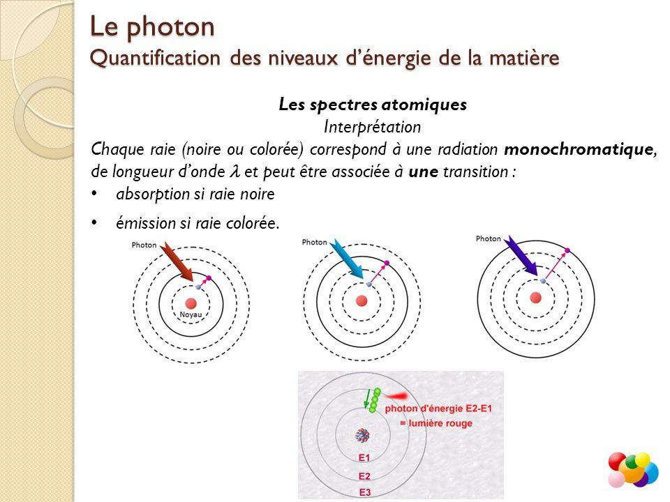 Les spectres atomiques Interprétation Chaque raie (noire ou colorée) correspond à une radiation monochromatique, de longueur d'onde et peut être associée à une transition : absorption si raie noire Le photon Quantification des niveaux d'énergie de la matière émission si raie colorée.
