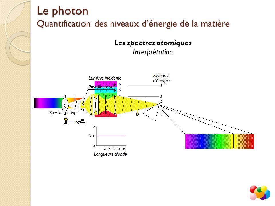 Les spectres atomiques Interprétation Le photon Quantification des niveaux d'énergie de la matière Spectre continuSpectre de raies d'absorption