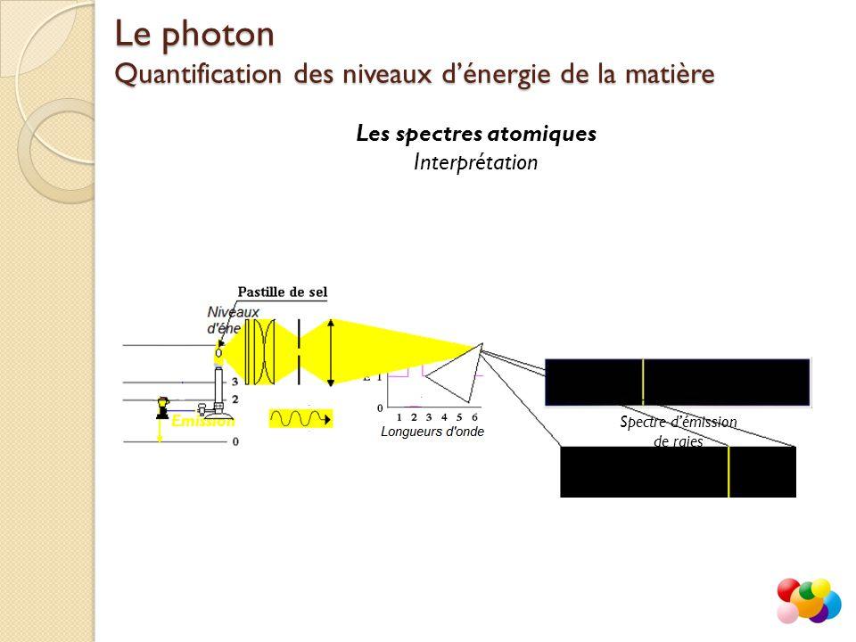 Les spectres atomiques Interprétation Le photon Quantification des niveaux d'énergie de la matière Emission Spectre d'émission de raies