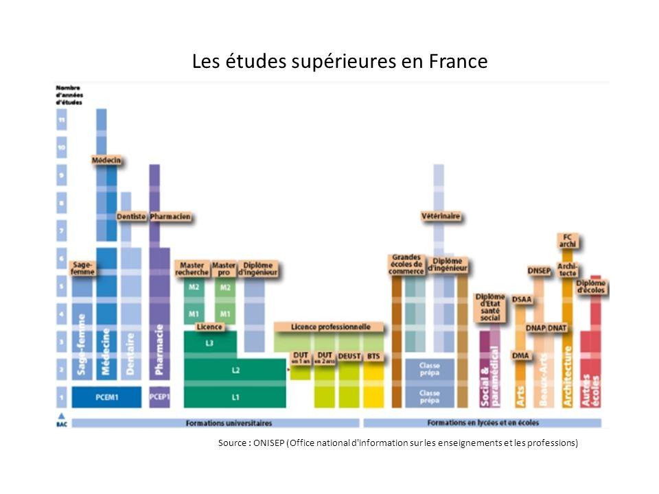 Source : ONISEP (Office national d information sur les enseignements et les professions) Les études supérieures en France