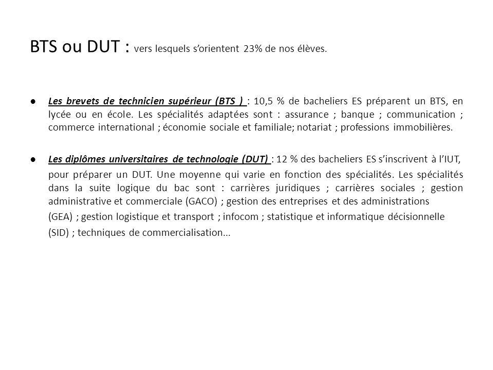 BTS ou DUT : vers lesquels s'orientent 23% de nos élèves.