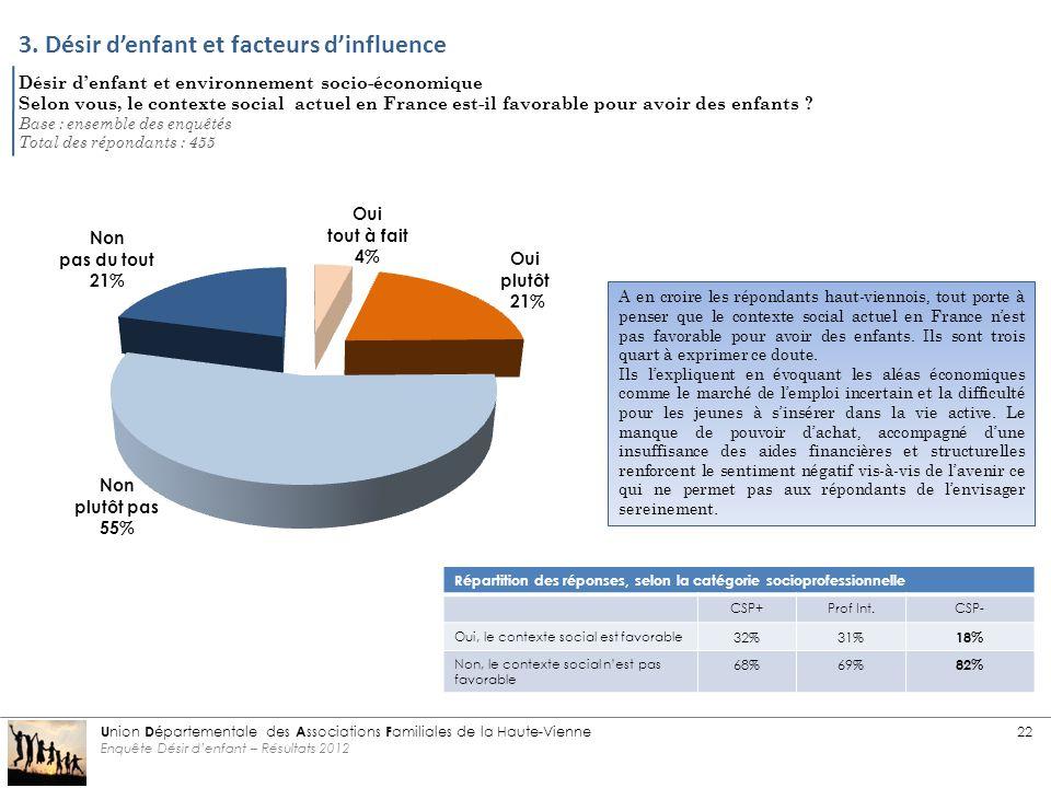 Désir d'enfant et environnement socio-économique Selon vous, le contexte social actuel en France est-il favorable pour avoir des enfants .